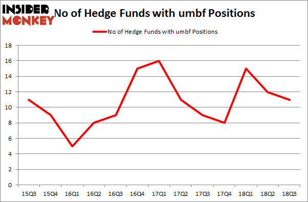 No of Hedge Funds with UMBF Positions