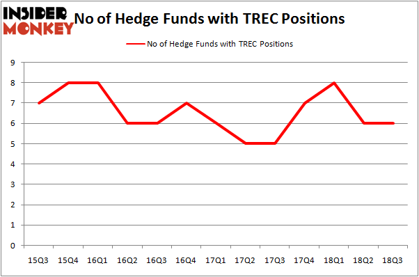 No of Hedge Funds With TREC Positions