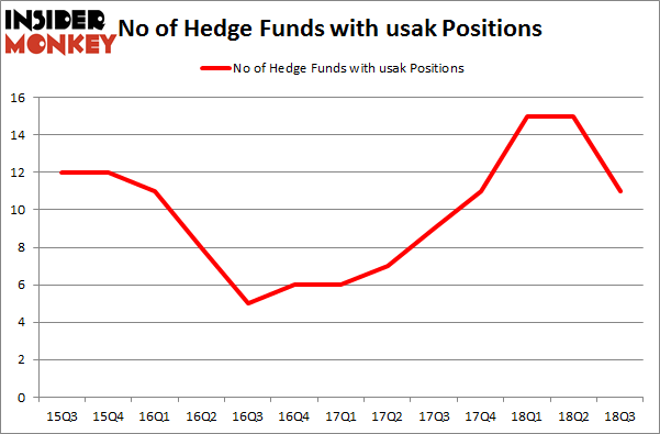 No of Hedge Funds with USAK Positions
