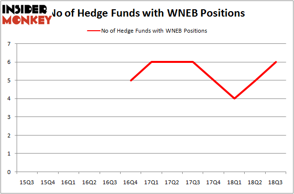 No of Hedge Funds With WNEB Positions