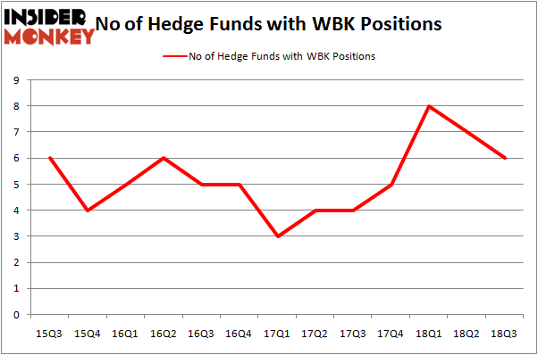 No of Hedge Funds With WBK Positions