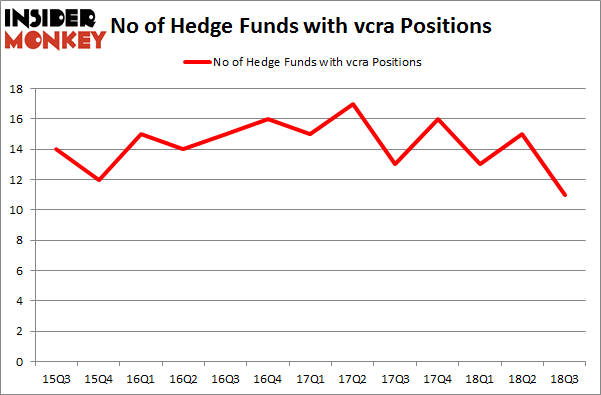 No of Hedge Funds with VCRA Positions