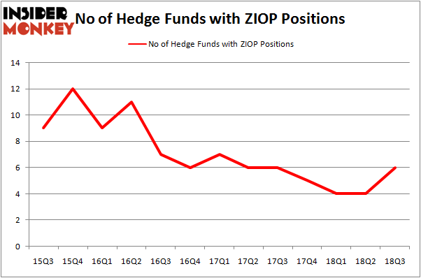 No of Hedge Funds With ZIOP Positions