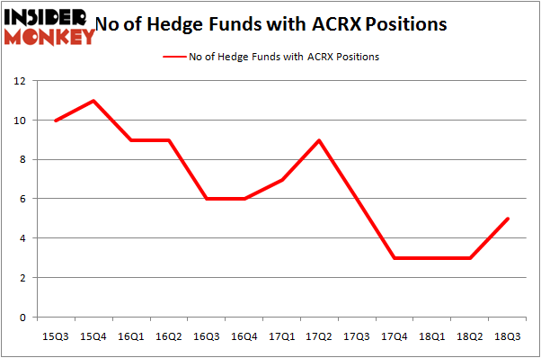 No of Hedge Funds With ACRX Positions
