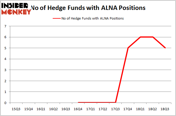No of Hedge Funds With ALNA Positions