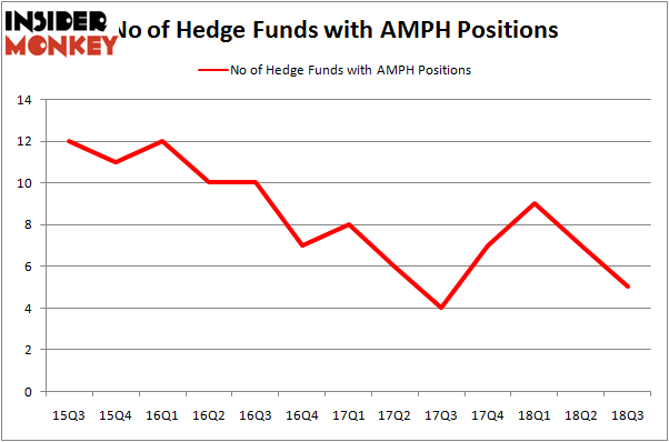 No of Hedge Funds With AMPH Positions