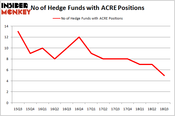 No of Hedge Funds With ACRE Positions