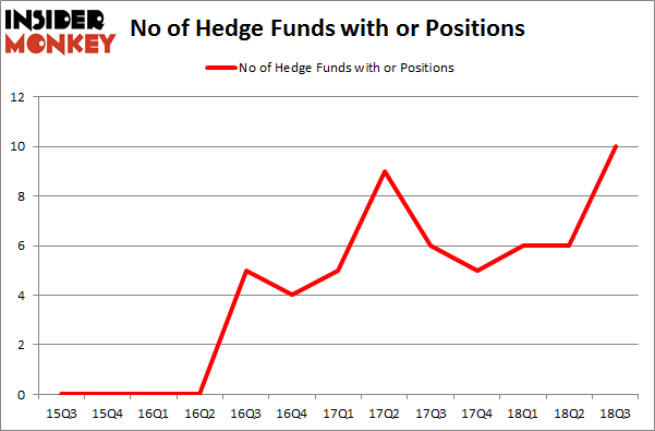 No of Hedge Funds with OR Positions