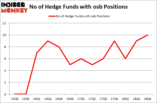 No of Hedge Funds with OSB Positions