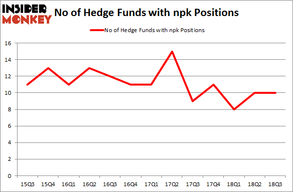 No of Hedge Funds with NPK Positions