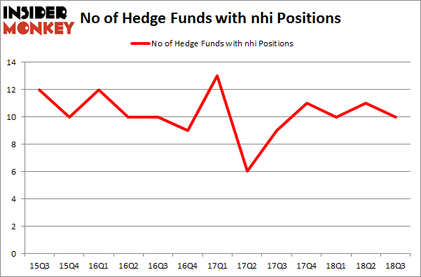 No of Hedge Funds with NHI Positions