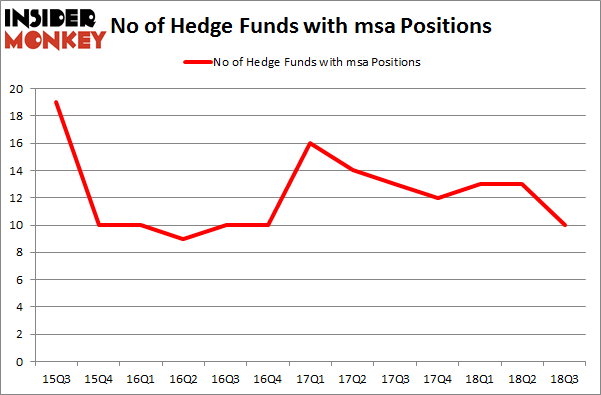 No of Hedge Funds with MSA Positions