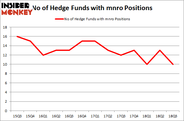 No of Hedge Funds with MNRO Positions
