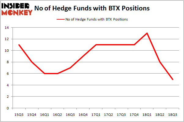No of Hedge Funds With BTX Positions