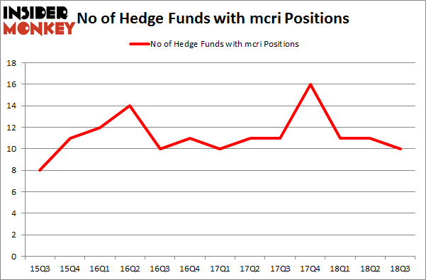No of Hedge Funds with MCRI Positions