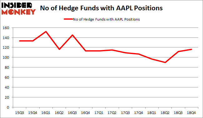 AAPL Hedge Fund Sentiment February 2019