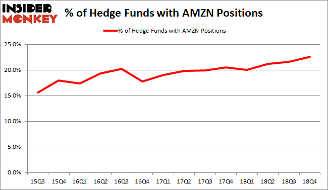 AMZN Hedge Fund Sentiment February 2019
