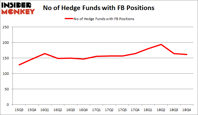 FB Hedge Fund Sentiment February 2019