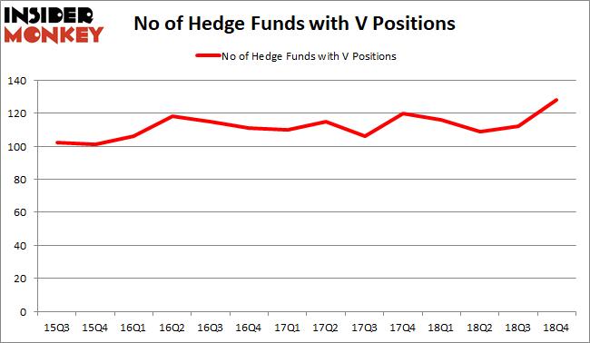 V Hedge Fund Sentiment February 2019