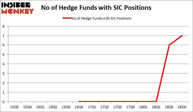SIC Hedge Fund Sentiment February 2019