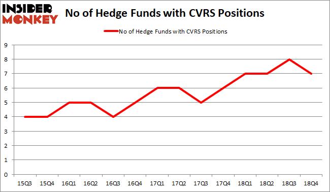 CVRS Hedge Fund Sentiment February 2019