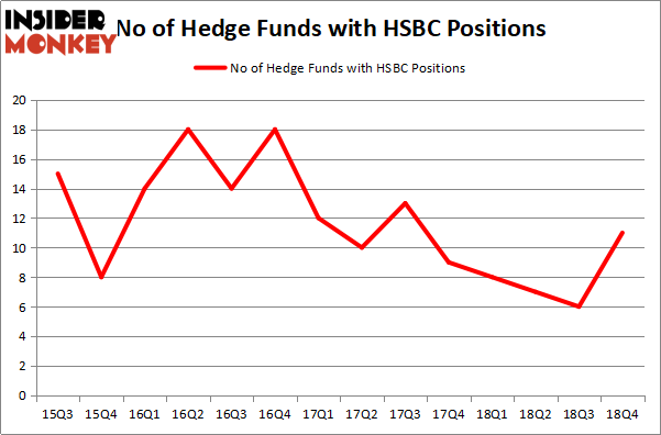 Were Hedge Funds Right About HSBC Holdings plc (HSBC)? - Insider Monkey