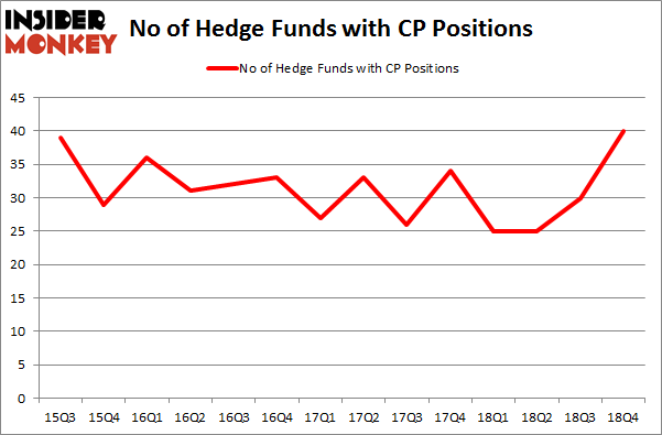 No of Hedge founds with CP Positions