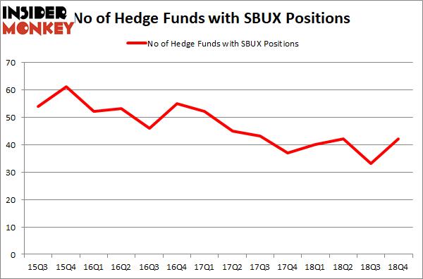 SBUX graph