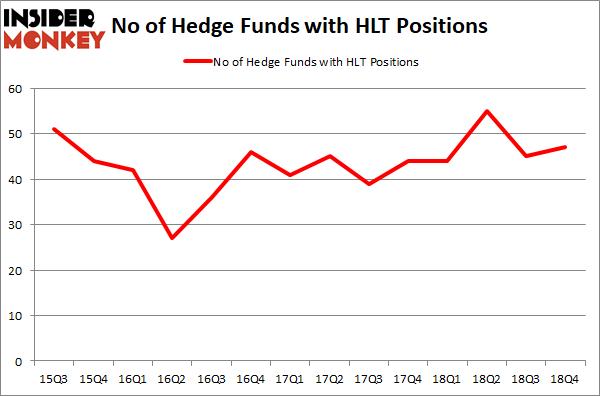 HLT graph
