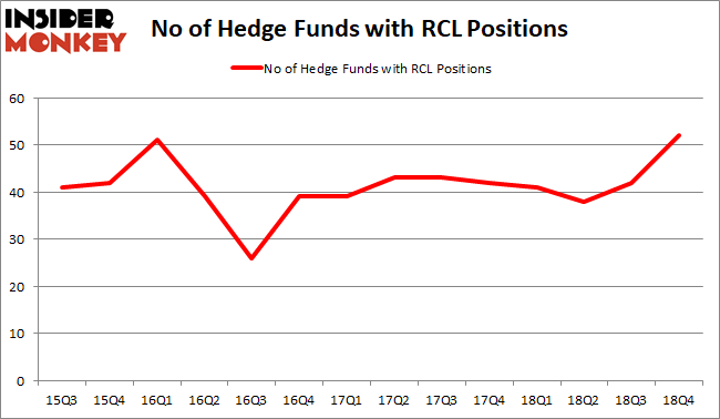 RCL Hedge Fund Sentiment February 2019