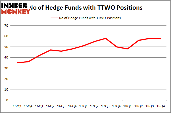 Here's What Hedge Funds Think About Take-Two Interactive