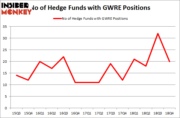 Did Hedge Funds Drop The Ball On Guidewire Software Inc (GWRE