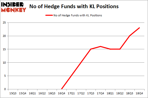 Hedge Funds Have Never Been This Bullish On Kirkland Lake Gold Ltd