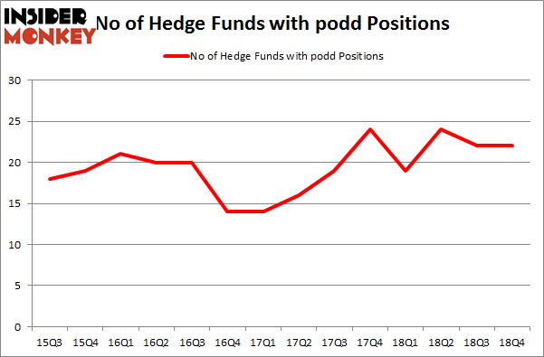No of Hedge Funds with PODD Positions