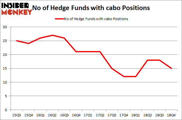 No of Hedge Funds with CABO Positions