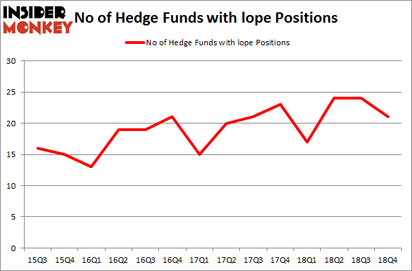 No of Hedge Funds with LOPE Positions