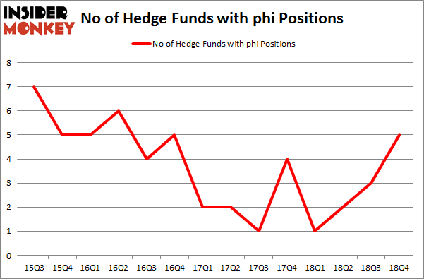 No of Hedge Funds with PHI Positions