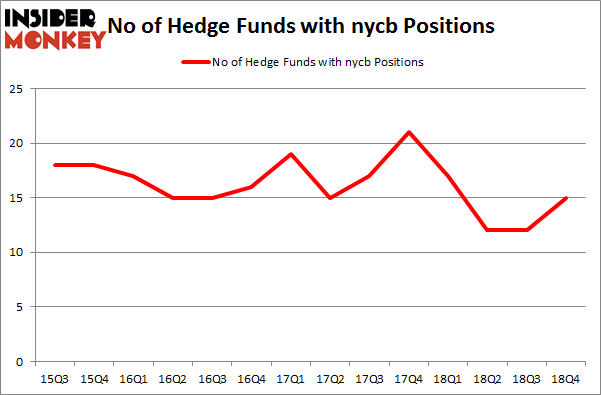 No of Hedge Funds with NYCB Positions