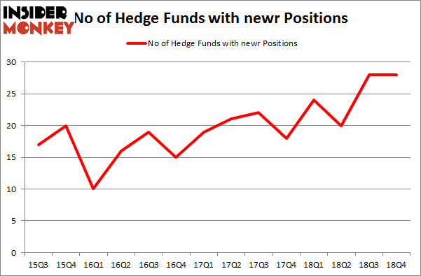 No of Hedge Funds with NEWR Positions