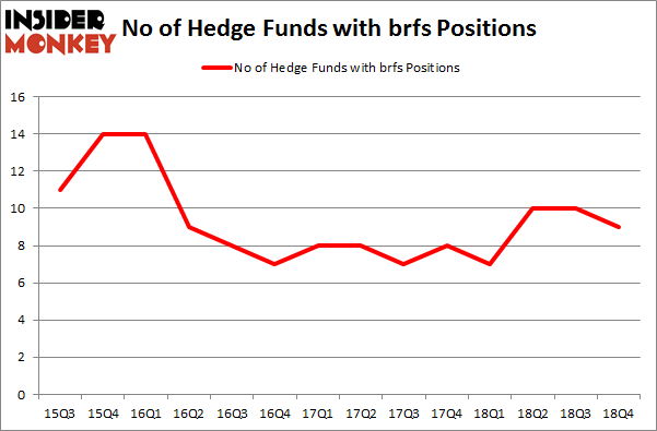 No of Hedge Funds with BRFS Positions