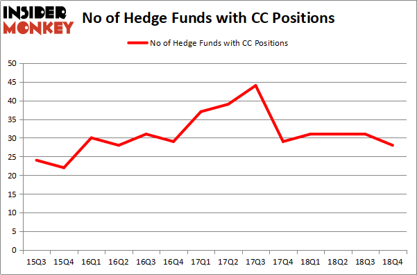 Here is What Hedge Funds Really Think About The Chemours
