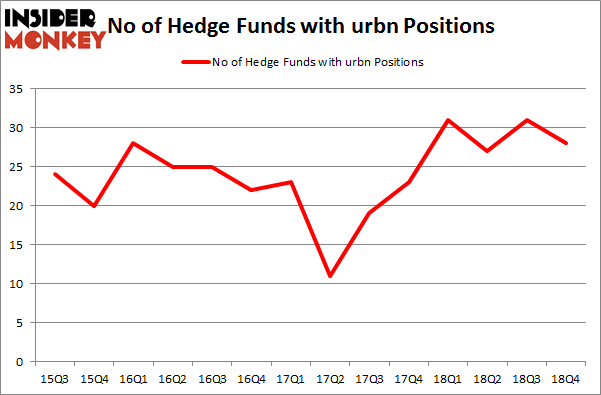 No of Hedge Funds With URBN Positions