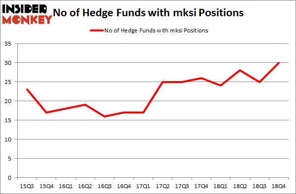 No of Hedge Funds With MKSI Positions