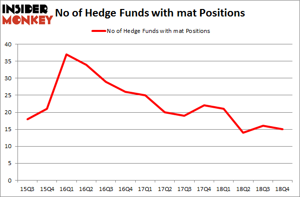 No of Hedge Funds With MAT Positions