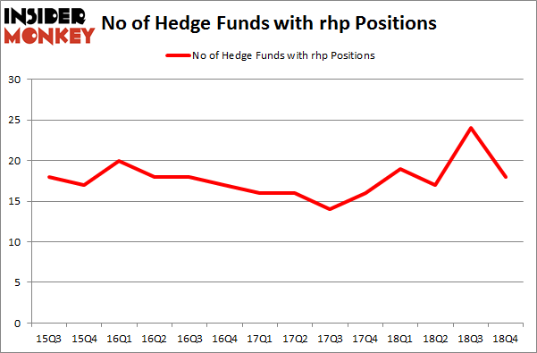 No of Hedge Funds With RHP Positions