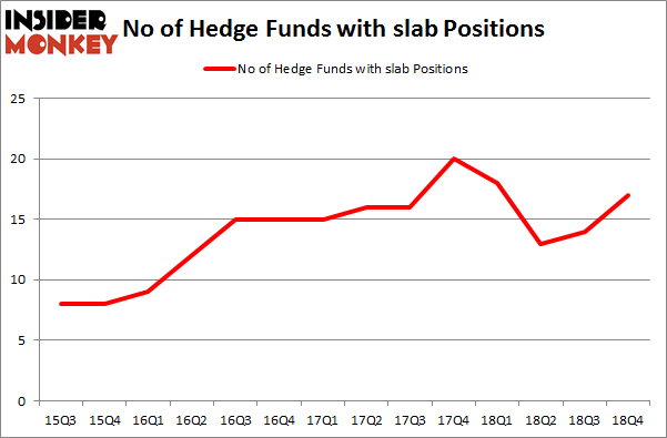 No of Hedge Funds With SLAB Positions