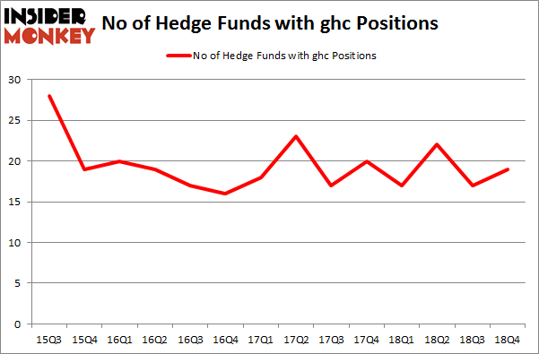 No of Hedge Funds With GHC Positions