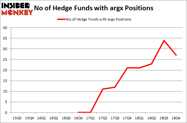 No of Hedge Funds With ARGX Positions