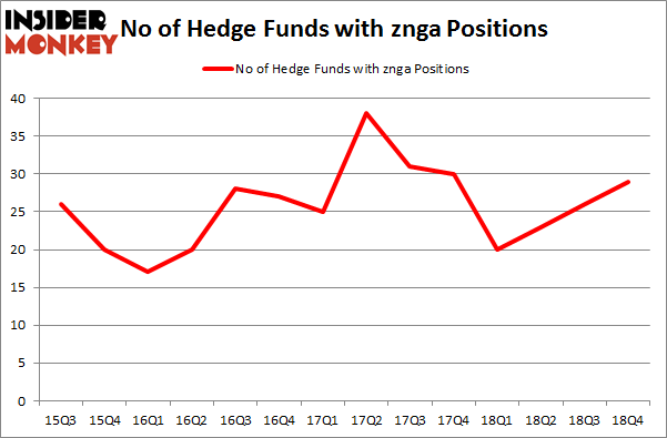 No of Hedge Funds With ZNGA Positions