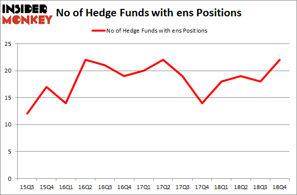 No of Hedge Funds With ENS Positions